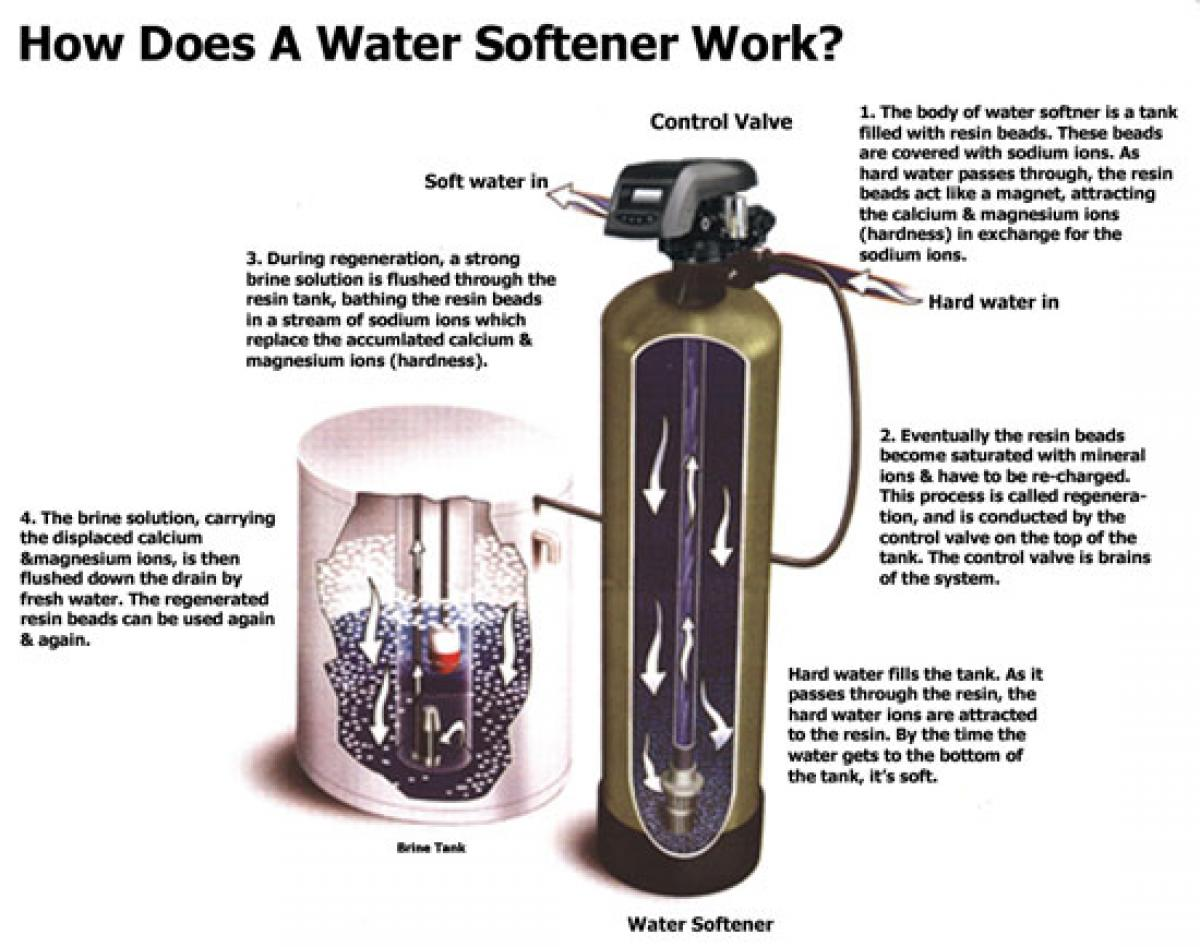 How Does A Water Softener Work St Francis Minnesota